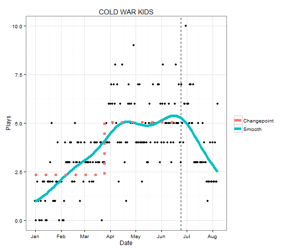 plot of chunk ColdwarKidsPlaysFitted
